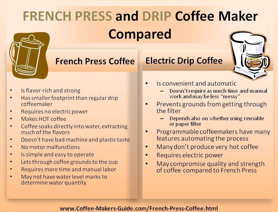 French Press Coffee VS Electric Drip Coffee